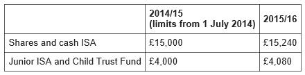 ISA Limits 2015-2016