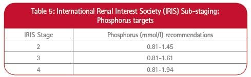 Table 5 - IRIS Sub-staging phosphorus targets